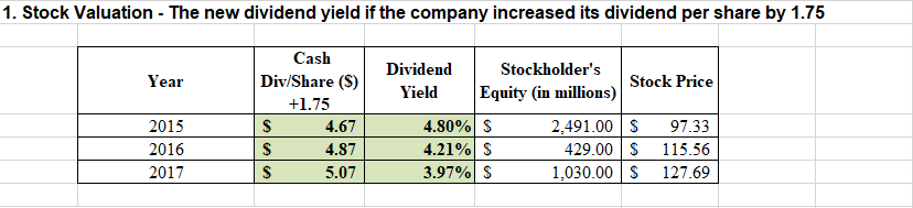 1. Stock Valuation - The new dividend yield if the company increased its dividend per share by 1.75 Cash Dividend Stockholder's Div/Share (S Year Stock Price Equity (in millions) Yield +1.75 4.80% S 4.21% S 3.97% S 2015 4.67 2,491.00 97.33 429.00 115.56 1,030.00 S 2016 $ 4.87 5.07 127.69 2017