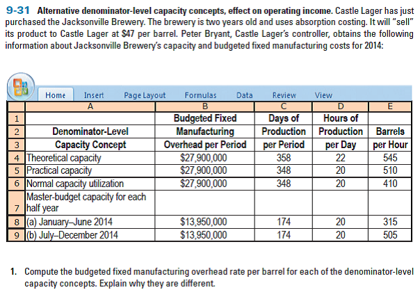 """9-31 Alternative denominator-level capacity concepts, effect on operating income. Castle Lager has just purchased the Jacksonville Brewery. The brewery is two years old and uses absorption costing. It will """"sell"""" its product to Castle Lager at $47 per barrel. Peter Bryant, Castle Lager's controller, obtains the following information about Jacksonville Brewery's capacity and budgeted fixed manufacturing costs for 2014: Page Layout Home Insert Formulas Data Review View Budgeted Fixed Manufacturing Overhead per Period $27,900,000 $27,900,000 $27,900,000 Hours of Production Production Barrels per Day 22 Days of Denominator-Level 2 Capacity Concept 4 Theoretical capacity 5 Practical capacity 6 Normal capacity utilization Master-budget capacity for each 7 half year 8 (a) January-June 2014 9 (b) July-December 2014 per Hour 545 510 410 per Period 3 358 348 20 348 20 $13,950,000 $13,950,000 20 174 174 315 20 505 1. Compute the budgeted fixed manufacturing overhead rate per barrel for each of the denominator-level capacity concepts. Explain why they are different."""