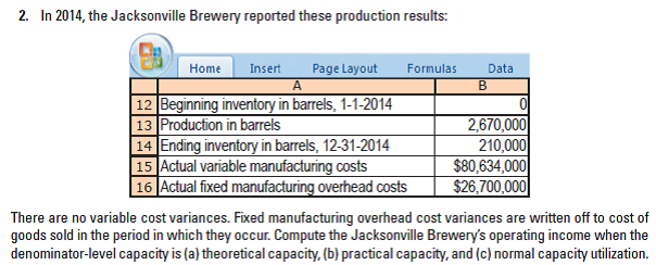 In 2014, the Jacksonville Brewery reported these production results: 2. Page Layout Home Insert Formulas Data |12 Beginning inventory in barrels, 1-1-2014 |13 Production in barrels 14 Ending inventory in barrels, 12-31-2014 15 Actual variable manufacturing costs 16 Actual fixed manufacturing overhead costs 2,670,000 210,000 $80,634,000 $26,700,000 There are no variable cost variances. Fixed manufacturing overhead cost variances are written off to cost of goods sold in the period in which they occur. Compute the Jacksonville Brewery's operating income when the denominator-level capacity is (a) theoretical capacity, (b) practical capacity, and (c) normal capacity utilization.
