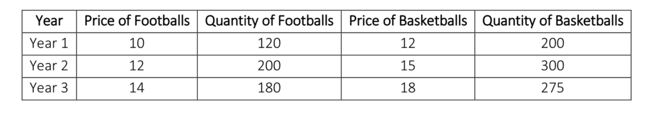 Price of Basketballs Quantity of Basketballs Price of Footballs Quantity of Footballs Year Year 1 10 120 12 200 Year 2 12 200 15 300 180 Year 3 14 18 275