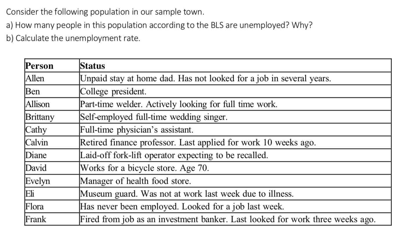 Consider the following population in our sample town. a) How many people in this population according to the BLS are unemployed? Why? b) Calculate the unemployment rate. Status Unpaid stay at home dad. Has not looked for a job in several years College president. Part-time welder. Actively looking for full time work Self-employed full-time wedding singer. Full-time physician's assistant. Retired finance professor. Last applied for work 10 weeks ago Laid-off fork-lift operator expecting to be recalled. Works for a bicycle store. Age 70 Manager of health food store Museum guard. Was not at work last week due to illness Has never been employed. Looked for a job last week. Fired from job as an investment banker. Last looked for work three weeks ago. Person Allen Ben Allison Brittany Cathy Calvin Diane David Evelyn Eli Flora Frank