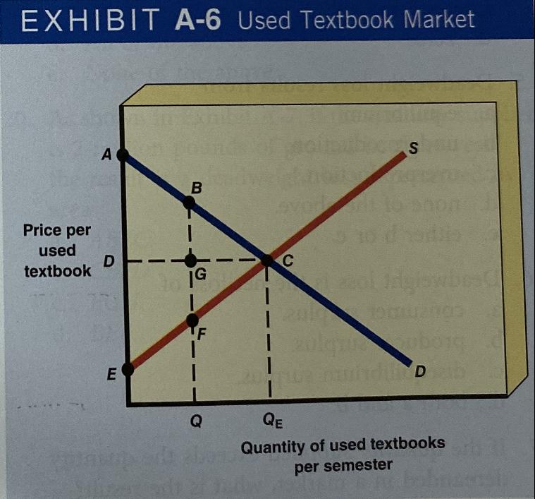 EXHIBIT A-6 Used Textbook Market S В evo Price per used C D textbook olgioubo c duD E QE Q Quantity of used textbooks per semester LL A