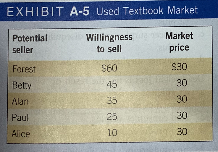EXHIBIT A-5 Used Textbook Market l Willingness Market Potential price to sell seller $30 $60 Forest 0e 30 45 Betty 30 35 Alan 30 25 Paul 02 30 10 Alice