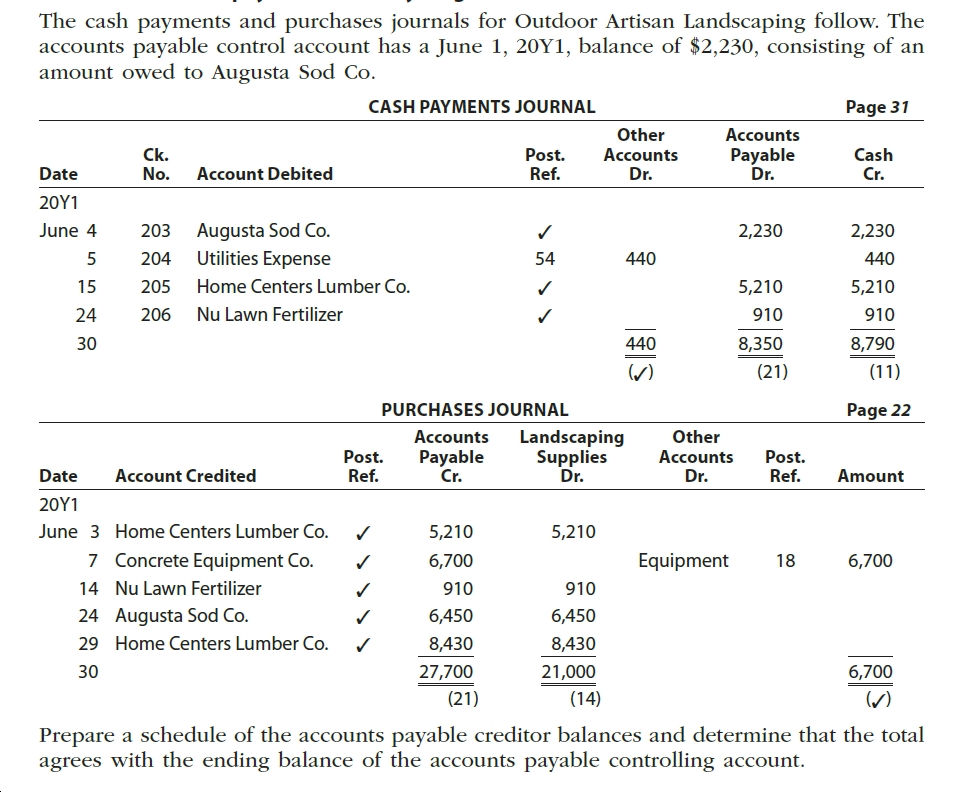 The cash payments and purchases journals for Outdoor Artisan Landscaping follow. The accounts payable control account has a June 1, 20Y1, balance of $2,230, consisting of an amount owed to Augusta Sod Co. Page 31 CASH PAYMENTS JOURNAL Other Accounts Post. Ref. Accounts Dr. Ck. No. Payable Dr. Cash Date Account Debited 20Υ1 Augusta Sod Co. Utilities Expense June 4 2,230 2,230 203 54 204 440 440 Home Centers Lumber Co. 5,210 15 205 5,210 Nu Lawn Fertilizer 24 206 910 910 8,790 8,350 30 440 () (21) (11) PURCHASES JOURNAL Page 22 Other Accounts Landscaping Supplies Dr. Post. Ref. Payable Cr. Accounts Dr. Post. Ref. Date Account Credited Amount 20Υ1 5,210 June 3 Home Centers Lumber Co. 5,210 7 Concrete Equipment Co. Equipment 6,700 6,700 18 Nu Lawn Fertilizer 14 910 910 Augusta Sod Co. Home Centers Lumber Co. 24 6,450 6,450 8,430 29 8,430 27,700 6,700 30 21,000 (21) (14) () Prepare a schedule of the accounts payable creditor balances and determine that the total agrees with the ending balance of the accounts payable controlling account.