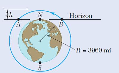 Horizon R = 3960 mi