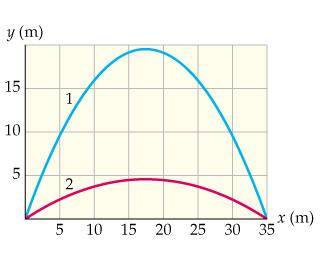 y(m) 15 1 10 2 5 10 25 3035 (m) 15 20 LO