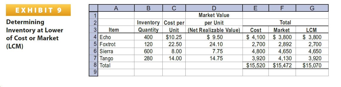 EXHIBIT 9 Market Value Determining Inventory at Lower of Cost or Market Inventory Cost per Quantity per Unit (Net Realizable Value) $ 9.50 Total 2 Market $ 3,800 2,892 4,650 4,130 $15,472 3 Item Unit Cost LCM 4 Echo 5 Foxtrot 6 Sierra 7 Tango 8 Total 9. $ 4,100 $ 3,800 $10.25 400 120 22.50 24.10 2,700 4,800 3,920 $15,520 2,700 4,650 3,920 $15,070 (LCM) 600 8.00 7.75 280 14.00 14.75