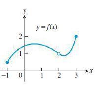 y =f(x) -1 1 3 2.
