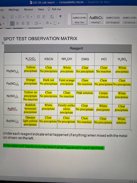 SPOT TEST OBSERVATION MATRIX Reagent K.Cro, KSCN NH,OH DMG HCI H,SO, Yellow Clear Clear precipitate No precipitate precipitate No precipitate No reaction precipitate Clear White White Pb(NO,), Orange Dark red Faint orange Clear Clear Clear Fe(NO,), precipitate No precipitate precipitate No reaction No precipitate No precipitate Clear precipitate No precipitate No reaction Yellow no Clear Pink solution Cream White Ni(NO,), solution precipitate No reaction Reddish White Faintly milky white precipitate Clear White No precipitate precipitate precipitate Clear AGNO brownish precipitate precipitate • Clear light yellow No precipitate No precipitate No reaction No precipitate solution Opaque Clear Clear Clear White Ba(NO,), precipitate Undereach reagentindicate whathappened (if anything) when mixed with the metal ion shown on the left. Write balanced reactions to representwhat happenedineach spottest.