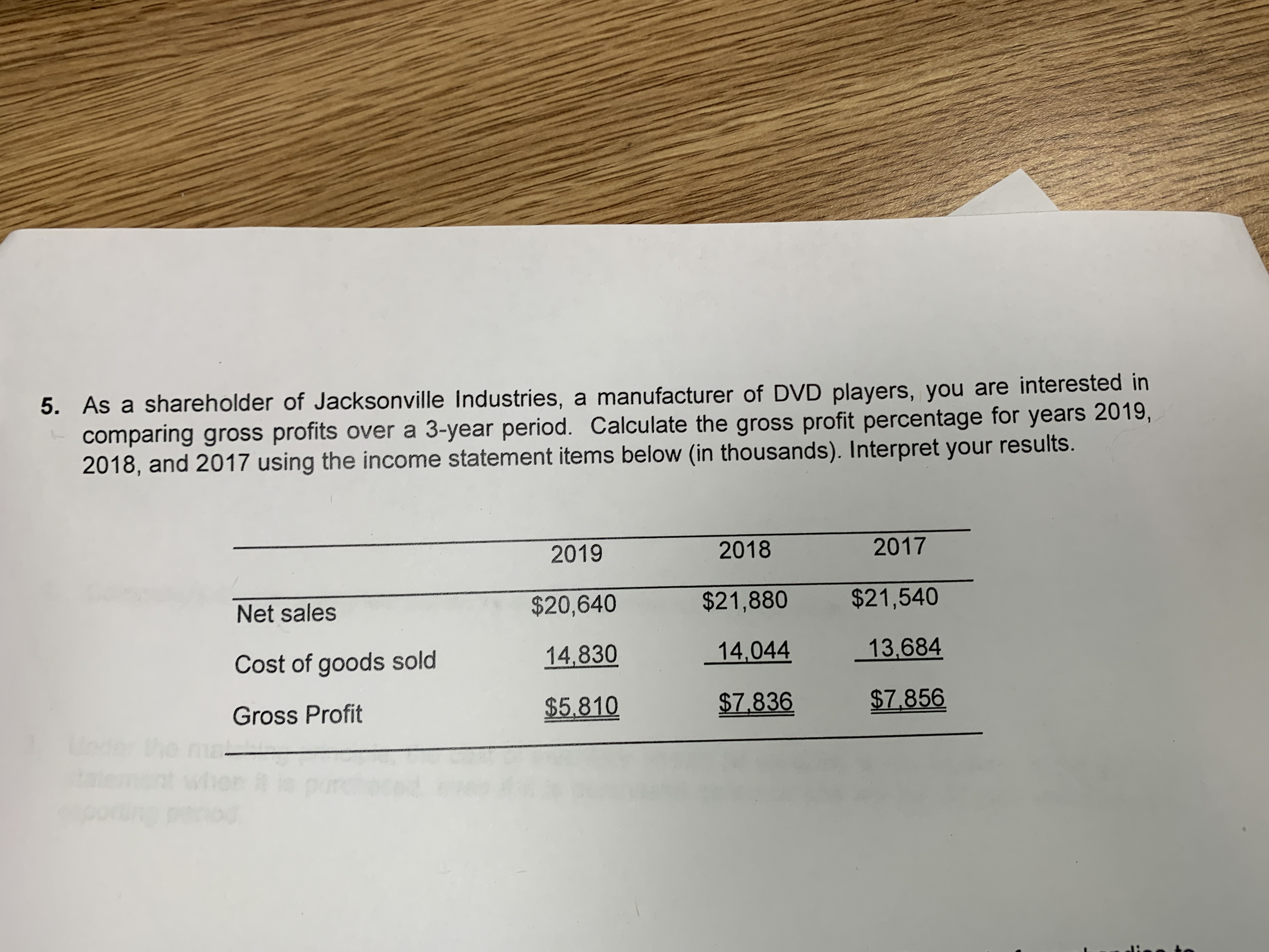 5. As a shareholder of Jacksonville Industries, a manufacturer of DVD players, you are interested in comparing gross profits over a 3-year period. Calculate the gross profit percentage for years 2019, 2018, and 2017 using the income statement items below (in thousands). Interpret your results. 2019 2018 2017 Net sales $20,640 $21,880 $21,540 Cost of goods sold 14,830 14,044 13.684 Gross Profit $5.810 $7.836 $7.856 der