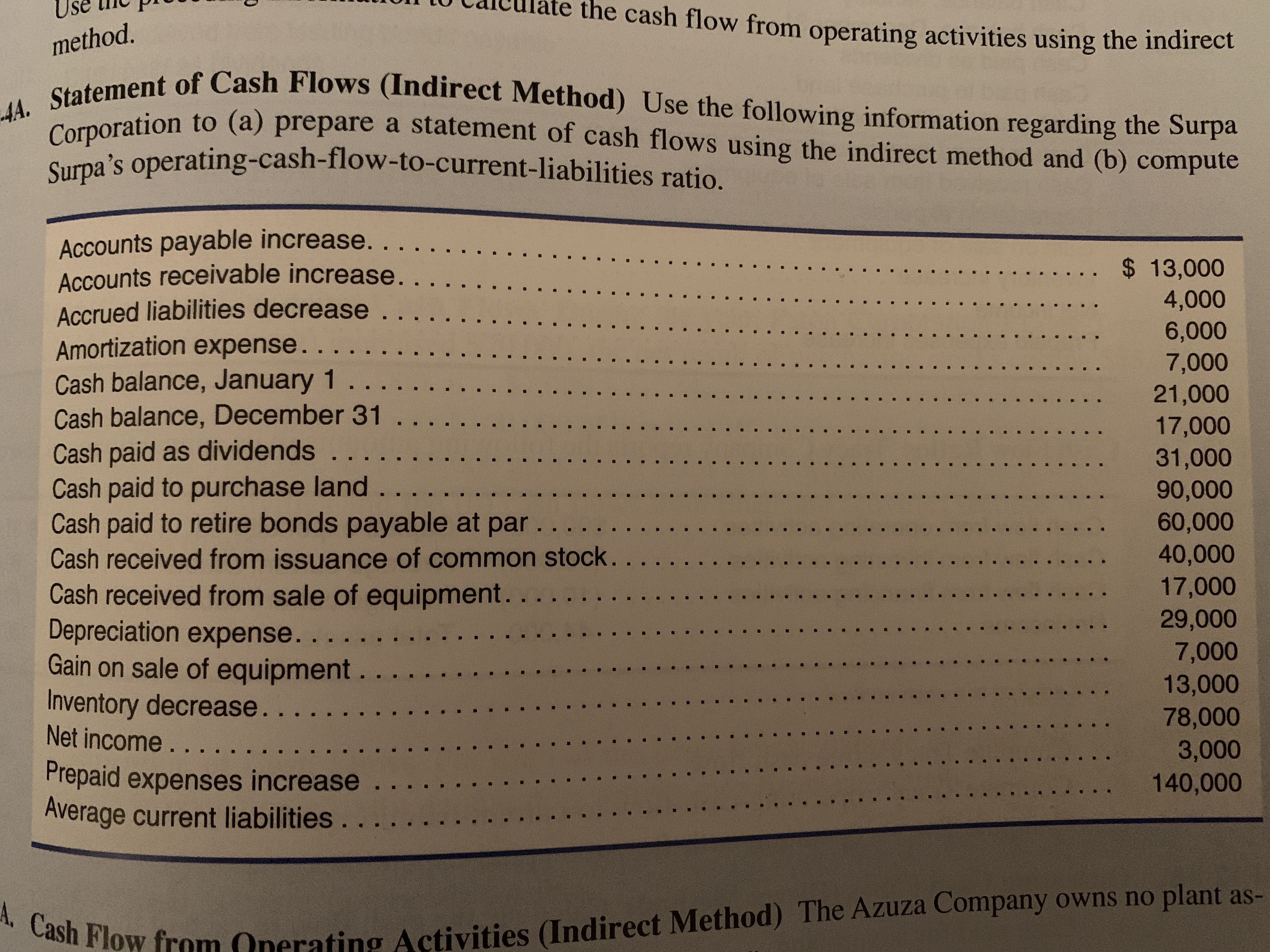 Use ulate the cash flow from operating activities using the indirect method. AA. Statement of Cash Flows (Indirect Method) Use the following information regarding the Surpa Corporation to (a) prepare a statement of cash flows using the indirect method and (b) compute Surpa's operating-cash-flow -to-current-liabilities ratio. Accounts payable increase. . Accounts receivable increase. . . Accrued liabilities decrease . .. Amortization expense. . Cash balance, January 1.. . Cash balance, December 31.. Cash paid as dividends ... Cash paid to purchase land . .. Cash paid to retire bonds payable at par. . Cash received from issuance of common stock... Cash received from sale of equipment . .. Depreciation expense. .. Gain on sale of equipment . . .. Inventory decrease. . . Net income. . .. am . . . $ 13,000 .. 4,000 6,000 7,000 21,000 17,000 31,000 90,000 60,000 40,000 17,000 29,000 7,000 13,000 78,000 3,000 140,000 Prepaid expenses increase ... Average current liabilities. .. A. Cash Flow Activities (Indirect Method) The Azuza Company owns no plant as-