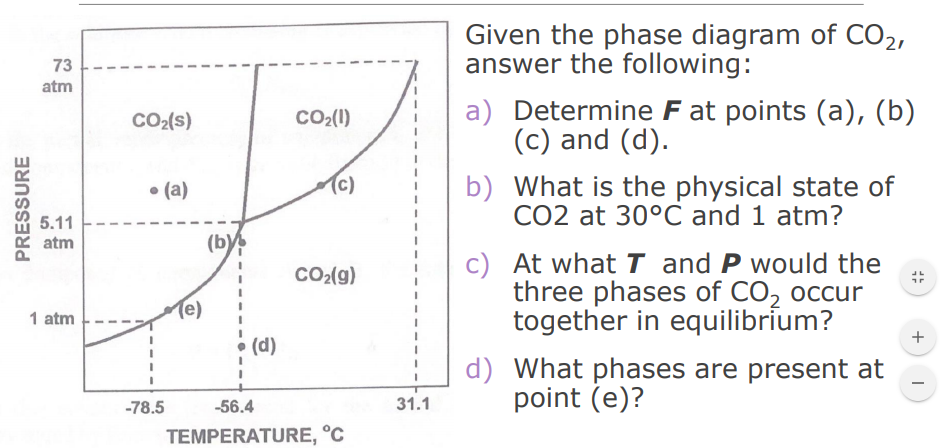 Answered  Given The Phase Diagram Of Co2  Answer U2026