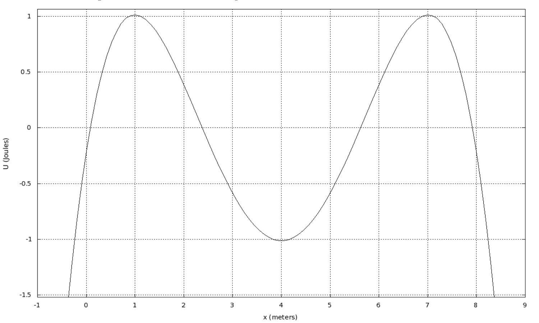 1 0.5 -0.5 -1 -1.5 6 7 8 -1 1 2 3 5 x (meters) U (Joules)