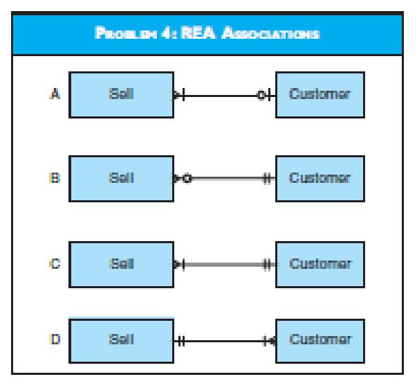 PROLH 4: REA AssocTIONIS Soll oH Customar H Customer Sall Sall Customar Sell Customar