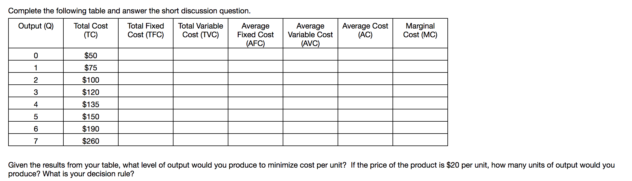 Complete the following table and answer the short discussion question. Average Cost (AC) Average Fixed Cost Total Cost Average Variable Cost Output (Q) Total Fixed Total Variable Marginal Cost (MC) Cost (TVC) Cost (TFC) (TC) (AFC) (AVC) $50 $75 1 $100 2 $120 3 $135 4 $150 5 $190 6 $260 Given the results from your table, what level of output would you produce to minimize cost per unit? If the price of the product is $20 per unit, how many units of output would you produce? What is your decision rule?