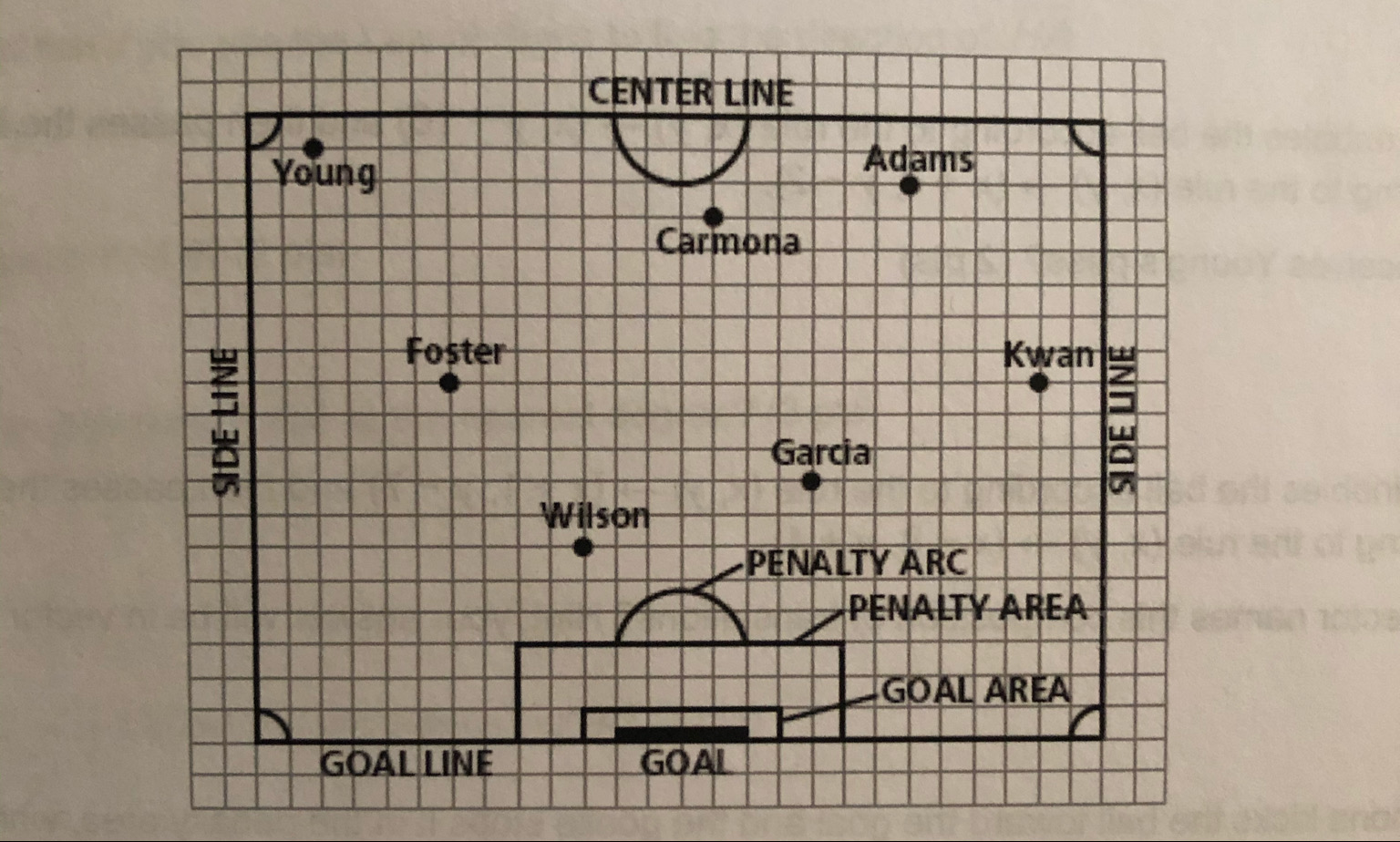 CENTER LINE Adams Young Carmona foster Kwanu Garcia Wilson PENALTY ARC PENALTY AREA GOAL AREA GOAL GOALLINE SIDE LINE SIDE LINE