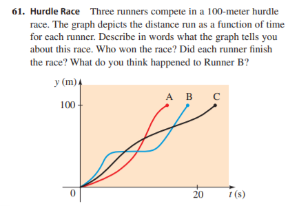 61. Hurdle Race Three runners compete in a 100-meter hurdle race. The graph depicts the distance run as a function of time for each runner. Describe in words what the graph tells you about this race. Who won the race? Did each runner finish the race? What do you think happened to Runner B? у (m)4 А В C 100 - 20 t (s)