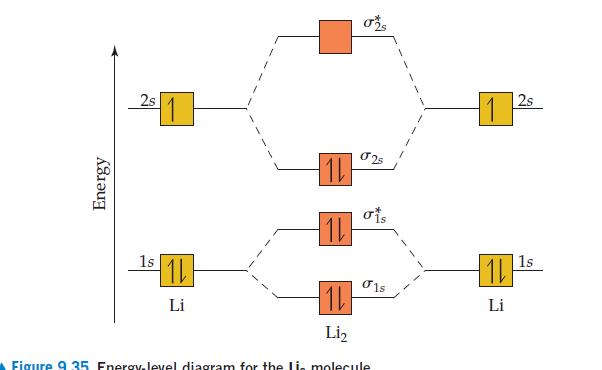 ož 2s 2s ois 1s 1s |1L 1L O1s Li Li Li, Figiire 9 35 Energy.Jevel diagram for the lia molecule Energy