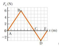 F, (N) B. 6. 4 NG x (m) -2
