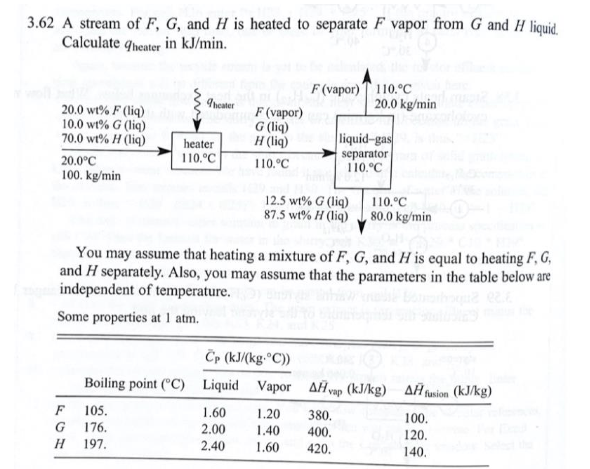 3.62 A stream of F, G, and H is heated to separate F vapor from G and H liquid. Calculate qheater in kJ/min. F (vapor) T 110.°C 20.0 kg/min Iheater 20.0 wt% F (liq) 10.0 wt% G (liq) 70.0 wt% H (liq) F (vapor) G (liq) H (liq) liquid-gas separator 110.°C heater 110.°C 20.0°C 110.°C 100. kg/min 12.5 wt% G (liq) 87.5 wt% H (liq) 110.°C 80.0 kg/min You may assume that heating a mixture of F, G, and H is equal to heating F, G, and H separately. Also, you may assume that the parameters in the table below are independent of temperature. Some properties at 1 atm. Čp (kJ/(kg.°C)) Boiling point (°C) Liquid Vapor AĤvap (kJ/kg) AĤfusion (kJ/kg) 105. 1.60 1.20 380. 100. 176. 2.00 1.40 400. 120. Н 197. 2.40 1.60 420. 140.