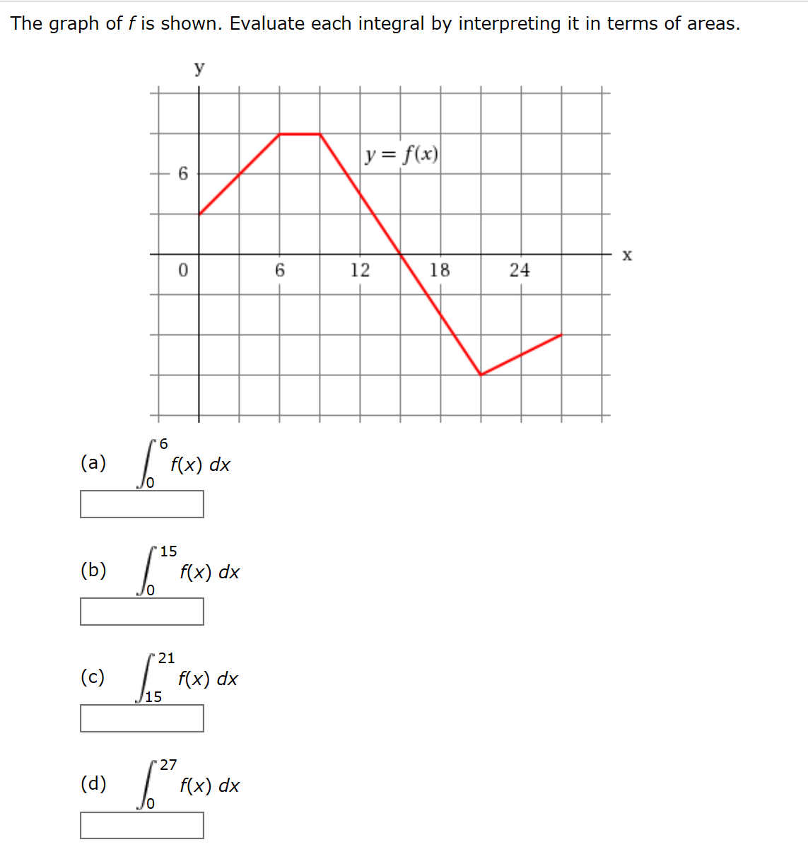 The graph off is shown. Evaluate each integral by interpreting it in terms of areas. У yf(x) х 0 18 (a) f(x) dx (b) f(x) dx (c) f(x) dx 15 (d) f(x) dx 24 12