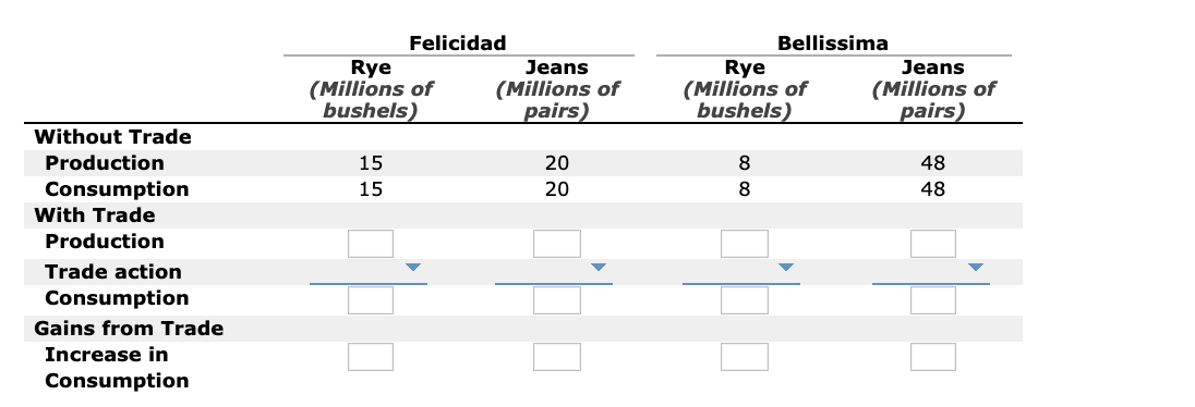 Felicidad Bellissima Jeans (Millions of pairs) Rye (Millions of bushels) Rye (Millions of bushels) Jeans (Millions of pairs) Without Trade Production 48 48 15 20 8 Consumption With Trade 15 20 8 Production Trade action Consumption Gains from Trade Increase in Consumption