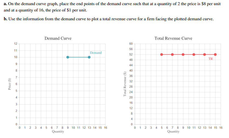 a. On the demand curve graph, place the end points of the demand curve such that at a quantity of 2 the price is $8 per unit and at a quantity of 16, the price of $1 per unit b. Use the information from the demand curve to plot a total revenue curve for a firm facing the plotted demand curve Demand Curve Total Revenue Curve 12 60 56 11 Demand 52 10 TR 48 9 44 8 40 36 7 32 6 28 24 4 20 16 12 2 8 1 4 0 0 0 1 2 3 0 1 2 3 4 5 6 7 8 9 10 11 12 13 14 15 16 4 5 6 7 8 10 11 12 13 14 15 16 Quantity Quantity Total Revenue ($) co LO (s) э Price