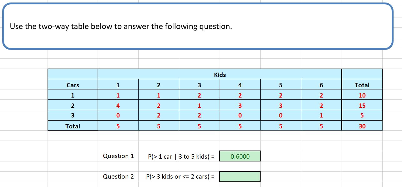 Use the two-way table below to answer the following question Kids Total Cars 1 2 3 4 5 6 1 1 1 2 2 2 2 10 4 2 2 1 3 3 2 15 3 0 2 2 0 1 Total 5 5 5 5 5 30 P(> 1 car | 3 to 5 kids) Question 1 0.6000 P(> 3 kids or <= 2 cars) Question 2