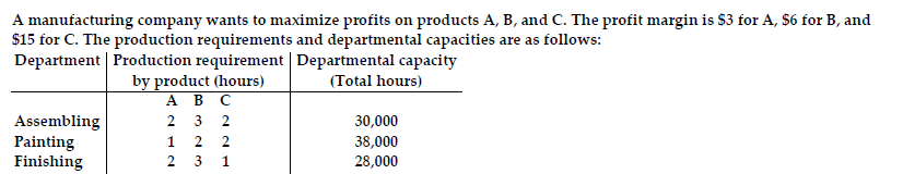 A manufacturing company wants to maximize profits on products A, B, and C. The profit margin is $3 for A, $6 for B, and $15 for C. The production requirements and departmental capacities are as follows: Department Production requirement Departmental capacity by product (hours) Ав с (Total hours) Assembling Painting Finishing 2 3 2 30,000 1 2 2 38,000 28,000 2 3 1