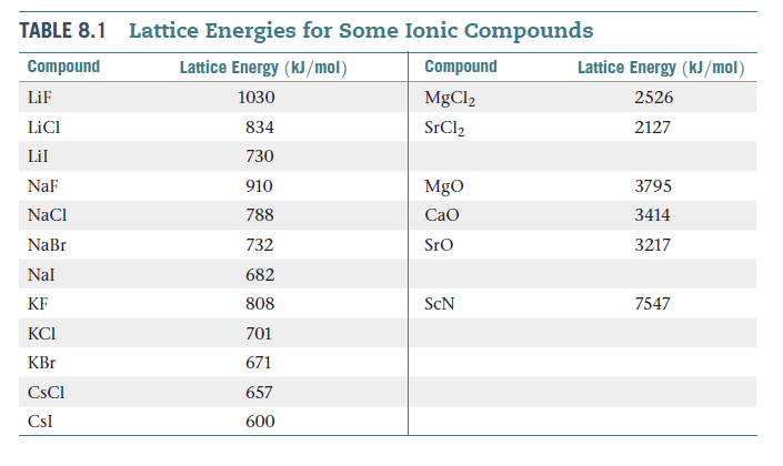 fe scn 3_Answered: Lattice Energies for Some Ionic… | bartleby