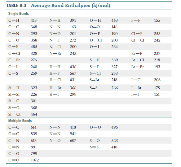 Answered: Average Bond Enthalpies (kJ/mol) TABLE… | bartleby