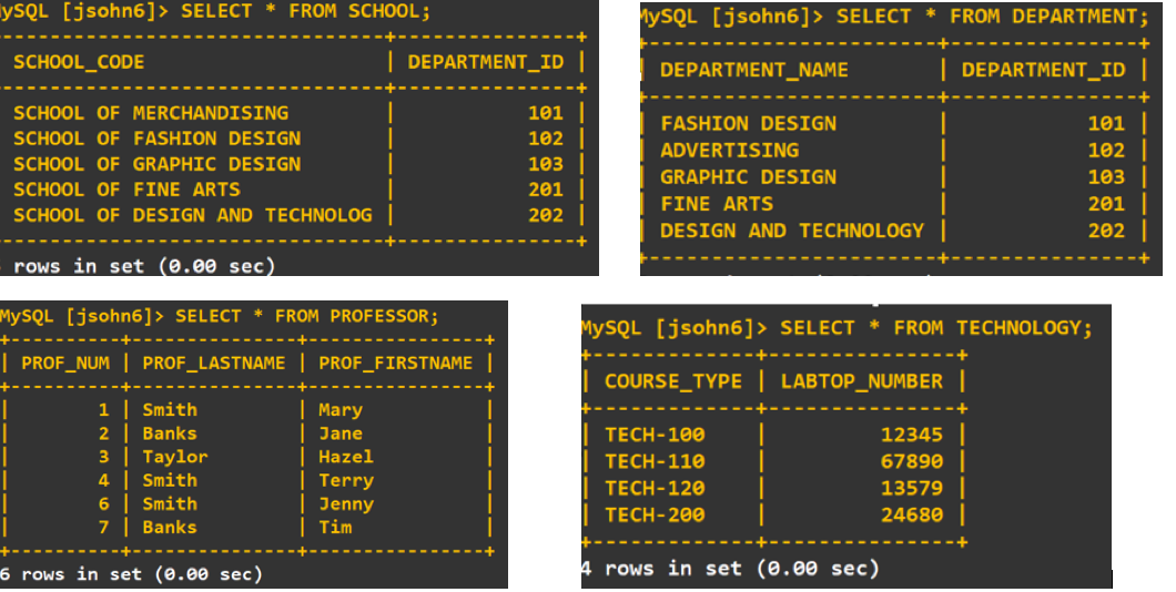YSQL [jsohn6]> SELECT * FROM SCHOOL; lySQL [jsohn6]> SELECT * FROM DEPARTMENT; SCHOOL_CODE DEPARTMENT_ID   DEPARTMENT_ID   DEPARTMENT_NAME 101 SCHOOL OF MERCHANDISING FASHION DESIGN 101 SCHOOL OF FASHION DESIGN 102 ADVERTISING 102 103  201   202   SCHOOL OF GRAPHIC DESIGN GRAPHIC DESIGN 103 SCHOOL OF FINE ARTS 201 FINE ARTS SCHOOL OF DESIGN AND TECHNOLOG DESIGN AND TECHNOLOGY 202 rows in set (0.00 sec) MYSQL [jsohn6]> SELECT FROM PROFESSOR; MYSQL [jsohn6]> SELECT * FROM TECHNOLOGY;   PROF_NUM   PROF_LASTNAME PROF_FIRSTNAME COURSE_TYPE   LABTOP_NUMBER 1   Smith 2   Banks 3   Taylor 4   Smith 6   Smith 7   Banks Mary   Jane TECH-100 12345 Hazel TECH-110 67890 Terry TECH-120 13579   Jenny   Tim 24680 TECH-200 4 rows in set (0.00 sec) 6 rows in set (0.00 sec)