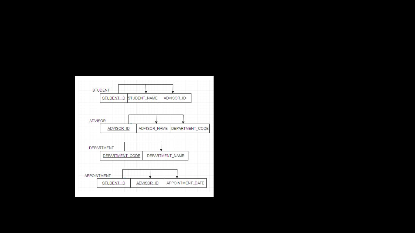 STUDENT STUDENT ID STUDENT_NAME ADVISOR ID ADVISOR ADVISOR_NAME DEPARTMENT_CODE ADVISOR ID DEPARTMENT DEPARTMENT CODE DEPARTMENT_NAME APPOINTMENT STUDENT ID ADVISOR ID APPOINTMENT_DATE