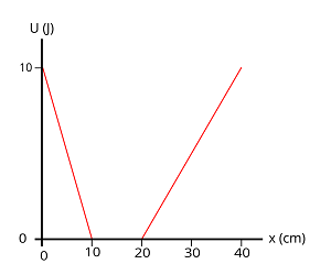 UU) 10 0 x (cm) 20 30 10 40