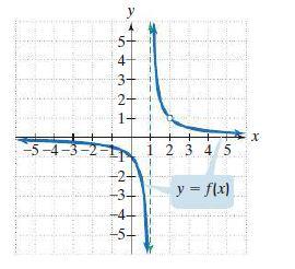 y 5- 4 3- 2- 1+ -5-4-3-2 2 3 45 y = flx) -4- -5 23 すの