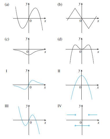 (a) y (b) (c) (d) I II II IV 이