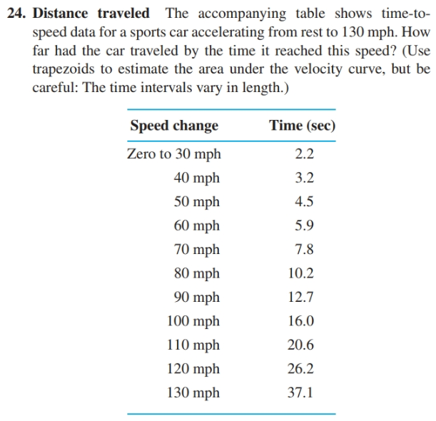 24. Distance traveled The accompanying table shows time-to- speed data for a sports car accelerating from rest to 130 mph. How far had the car traveled by the time it reached this speed? (Use trapezoids to estimate the area under the velocity curve, but be careful: The time intervals vary in length.) Time (sec) Speed change 2.2 Zero to 30 mph 40 mph 3.2 50 mph 4.5 60 mph 5.9 70 mph 7.8 10.2 80 mph 12.7 90 mph 100 mph 16.0 20.6 110 mph 26.2 120 mph 130 mph 37.1