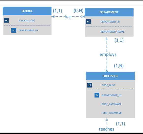  (1,1) (0,N) SCHOOL DEPARTMENT H has- < SCHOOL_CODE DEPARTMENT ID PK DEPARTMENT_ID FK DEPARTMENT NAME (1,1) employs (1,N) PROFESSOR PROF NUM PK DEPARTMENT_ID FK PROF LASTNAME PROF_FIRSTNAME (1,1) teaches