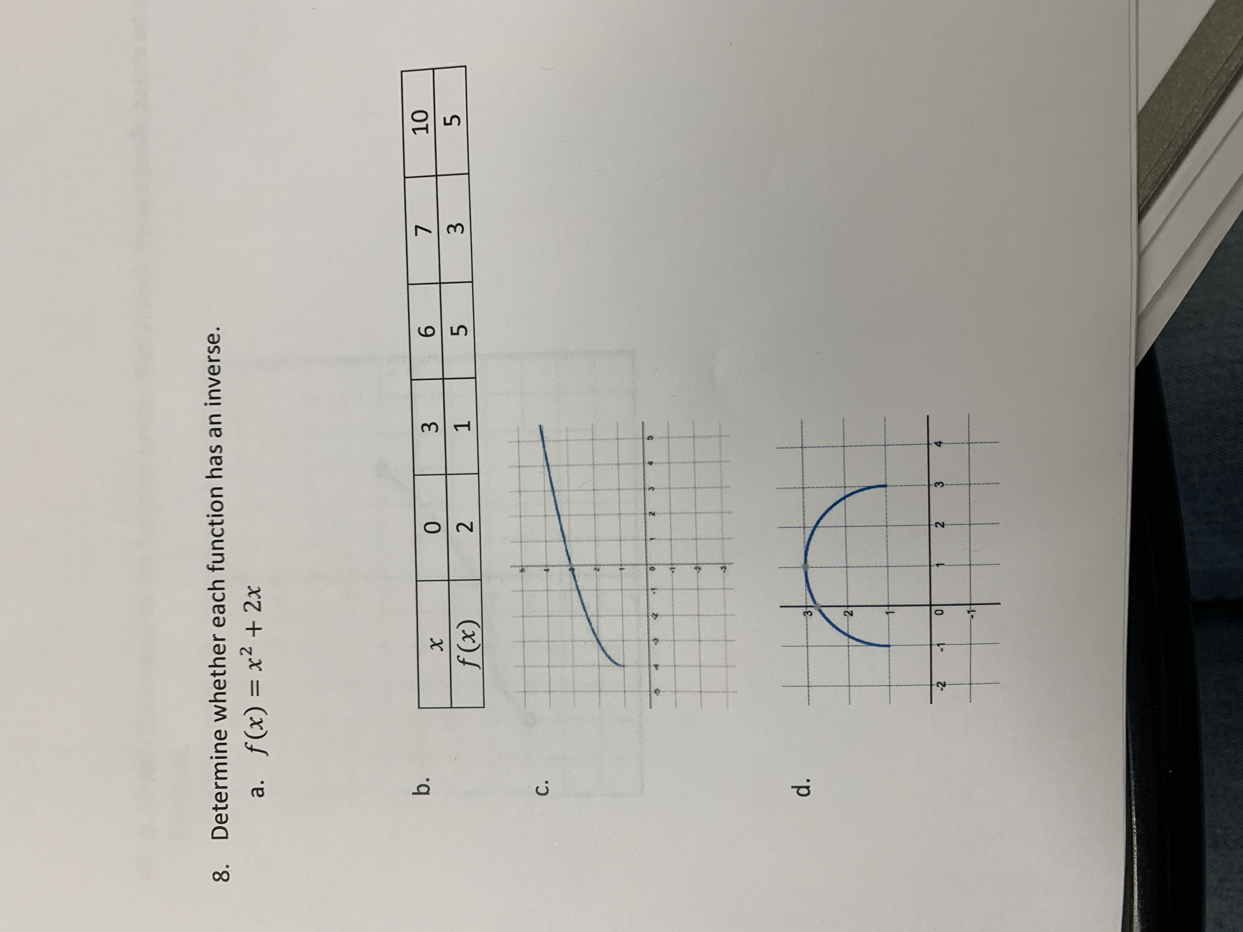Determine whether each function has an inverse. 8. a. f(x) = x2 + 2x 10 b. 7 0 X 5 3 1 f (x) 2 C. d. 2- 4 3 0 2 -2 -1 6 Ln 3