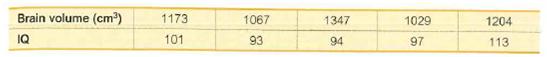 Brain volume (cm) 1173 1067 1347 1029 1204 IQ 101 93 94 97 113