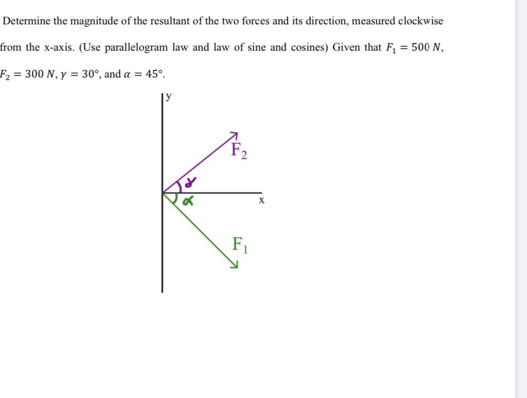 Determine the magnitude of the resultant of the two forces and its direction, measured clockwise from the x-axis. (Use parallelogram law and law of sine and cosines) Given that F, = 500 N, F2 = 300 N, y = 30°, and a = 45°. У F2 х F1