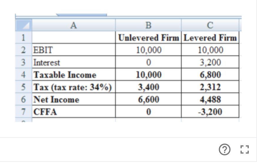 А В C Unlevered Firm Levered Firm 10,000 3,200 6,800 2,312 4,488 3,200 1 2 EBIT 10,000 3 Interest 4 Taxable Income 10,000 3,400 6,600 5 Tax (tax rate: 34%) 6 Net Income 7 CFFA 0