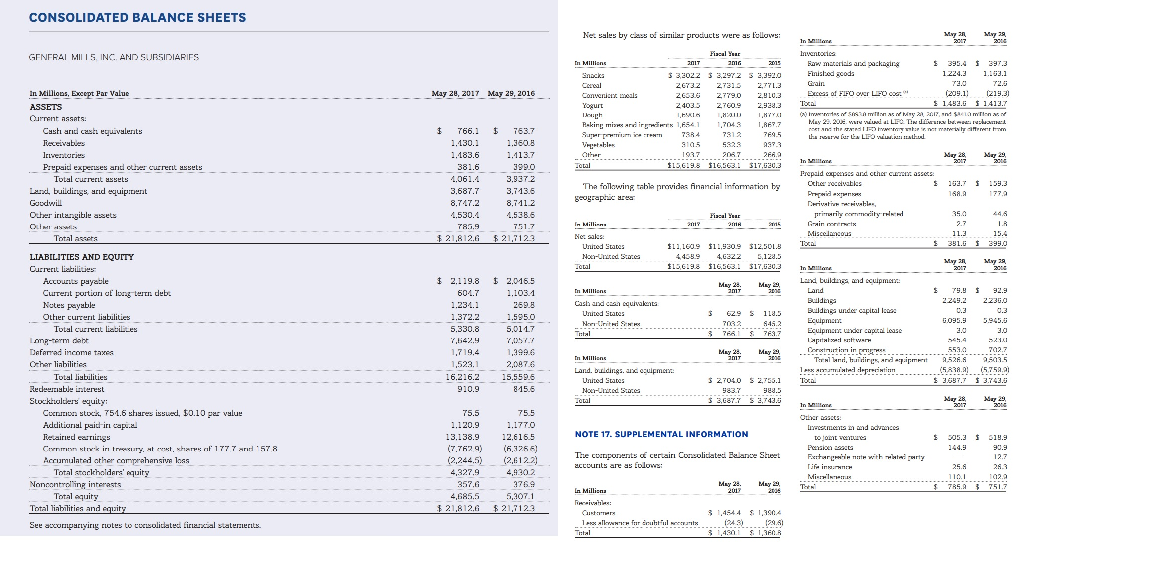 CONSOLIDATED BALANCE SHEETS May 28, 2017 May 29, 2016 Net sales by class of similar products were as follows: In Millions Inventories: Fiscal Year GENERAL MILLS, INC. AND SUBSIDIARIES Raw materials and packaging Finished goods In Millions 2017 2016 2015 395.4 397.3 1,224.3 1,163.1 $ 3,302.2 $ 3,297.2 $ 3,392.0 Snacks Grain 73.0 72.6 Cereal 2,673.2 2,731.5 2,771.3 (209.1) 1,483.6 $1,413.7 (219.3) In Millions, Except Par Value May 29, 2016 Excess of FIFO over LIFO cost (a) May 28, 2017 Convenient meals 2,653.6 2,779.0 2,810.3 Total Yogurt Dough Baking mixes and ingredients 1,654.1 Super-premium ice cream 2,403.5 2,760.9 2,938.3 ASSETS (a) Inventories of $893.8 million as of May 28, 2017, and $8410 million as of May 29, 2016, were valued at LIFO. The difference between replacement cost and the stated LIFO inventory value is not materially different from the reserve for the LIFO valuation method. 1,690.6 1,820.0 1,877.0 Current assets: 1,867.7 1,704.3 Cash and cash equivalents $ 763.7 1,360.8 $ 766.1 738.4 731.2 769.5 Receivables 1,430.1 Vegetables 310.5 532.3 937.3 Мay 29, 2016 Inventories 1,483.6 1,413.7 Мay 28, 2017 Other 193.7 206.7 266.9 In Millions $15,619.8 $16,563.1 $17,630.3 Total Prepaid expenses and other current assets 381.6 399.0 Prepaid expenses and other current assets: Total current assets 4,061.4 3,937.2 163.7 Other receivables 159.3 The following table provides financial information by geographic area: Land, buildings, and equipment 3,687.7 3,743.6 Prepaid expenses 168.9 177.9 Goodwill 8,747.2 8,741.2 Derivative receivables, primarily commodity-related Grain contracts Other intangible assets 35.0 44.6 4,530.4 4,538.6 Fiscal Year 2.7 1.8 In Millions 2017 2016 2015 Other assets 785.9 751.7 Miscellaneous 11.3 15.4 Net sales: Total assets $ 21,812.6 $ 21,712.3 381.6 $ Total 399.0 $11,160.9 $11,930.9 $12,501.8 United States 4,632.2 LIABILITIES AND EQUITY Non-United States 4,458.9 5,128.5 May 28, 2017 Мay 29, 2016 $15,619.8 $16,563.1 $17,630.3 Total In Milli