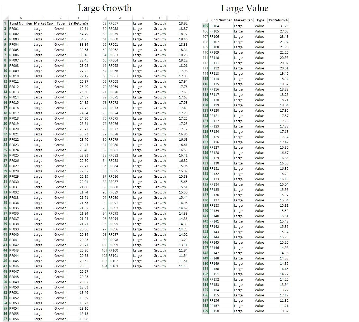 Large Growth Large Value В J A В C Fund Number Market Cap Type 3YrReturn% 1 Fund Number Market Cap Type 3YrReturn% 58 RF057 Growth Large 18.92 105 RF104 Value Large 31.25 59 RFO58 2 RF001 Growth Large Growth 62.91 Large 18.87 106 RF105 Value Large 27.03 54.79 3 RF002 60 RF059 Growth Growth 18.77 Large Large 107 RF106 Value Large 23.49 4 RF003 Growth 61 RF060 Growth Large 54.75 Large 18.46 108 RF107 Value Large 21.94 5 RF004 62 RF061 Growth 38.84 Growth Large Large 18.38 109 RF108 110 RF109 Value Large 21.76 6 RF005 7 RF006 Growth 63 RF062 Growth Large 33.65 Large 18.34 Value Large 21.26 64 RF063 Growth Growth 18.28 Large 33.18 Large 111 RF110 Value Large 20.93 8 RF007 9 RF008 Growth Growth 65 RF064 18.12 Large 32.45 Large 112 RF111 Value Large 20.02 66 RF065 Growth Growth Large 29.08 Large 18.01 113 RF112 Value 20.01 Large 10 RF009 Growth 67 RF066 Growth Large 27.22 Large 17.98 114 RF113 Value Large 19.46 11 RF010 68 RF067 Growth 27.17 Growth 17.98 Large Large 115 RF114 Value Large 18.94 Growth Growth 12 RF011 69 RF068 Large 26.97 Large 17.94 116 RF115 Value Large 18.87 13 RF012 70 RF069 Growth Growth 17.76 Large 26.40 Large 117 RF116 Value 18.83 Large 71 RF070 14 RF013 15 RF014 Growth Growth Large 25.50 Large 17.69 118 RF117 Value Large 18.25 Growth 72 RF071 Growth 17.63 Large 24.97 Large 119 RF118 Value Large 18.21 16 RF015 17 RF016 73 RF072 Growth Growth 17.53 Large 24.85 Large 120 RF119 Value Large 18.04 Growth 24.72 74 RF073 Growth 17.43 Large Large 121 RF120 Value 17.95 Large 18 RF017 Growth 75 RF074 Growth Large 24.64 Large 17.25 122 RF121 Value Large 17.87 19 RF018 76 RF075 Growth Growth 17.25 Large 24.20 Large 123 RF122 124 RF123 125 RF124 Value Large 17.78 20 RF019 Growth 77 RF076 Growth 17.25 Large 23.81 Large Value 17.88 Large 21 RF020 78 RF077 Growth Growth Large 23.77 Large 17.17 Value Large 17.63 22 RF021 79 RF078 Growth Growth Large 23.73 Large 16.86 126 RF125 Value Large 17.34 23 RF022 24 RF023 Growth 80 RF079 Large Growth 23.70 Large 16.68 127 RF12