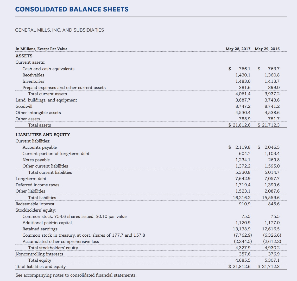CONSOLIDATED BALANCE SHEETS GENERAL MILLS, INC. AND SUBSIDIARIES In Millions, Except Par Value May 29, 2016 May 28, 2017 ASSETS Current assets: Cash and cash equivalents $ 763.7 1,360.8 $ 766.1 Receivables 1,430.1 Inventories 1,483.6 1,413.7 Prepaid expenses and other current assets 381.6 399.0 Total current assets 4,061.4 3,937.2 Land, buildings, and equipment 3,687.7 3,743.6 8,741.2 Goodwill 8,747.2 Other intangible assets 4,530.4 4,538.6 Other assets 785.9 751.7 Total assets $ 21,812.6 $ 21,712.3 LIABILITIES AND EQUITY Current liabilities: Accounts payable $ 2,119.8 2,046.5 Current portion of long-term debt Notes payable 604.7 1,103.4 1,234.1 269.8 Other current liabilities 1,372.2 1,595.0 5,014.7 Total current liabilities 5,330.8 Long-term debt 7,642.9 7,057.7 Deferred income taxes 1,719.4 1,399.6 Other liabilities 1,523.1 2,087.6 Total liabilities 16,216.2 15,559.6 Redeemable interest 910.9 845.6 Stockholders' equity: Common stock, 754.6 shares issued, $0.10 par value Additional paid-in capital Retained earnings 75.5 75.5 1,120.9 1,177.0 13,138.9 12,616.5 (7,762.9) (2,244.5) (6,326.6) (2,612.2) Common stock in treasury, at cost, shares of 177.7 and 157.8 Accumulated other comprehensive loss Total stockholders' equity 4,327.9 4,930.2 Noncontrolling interests Total equity Total liabilities and equity 357.6 376.9 5,307.1 4,685.5 $ 21,712.3 $21,812.6 See accompanying notes to consolidated financial statements.