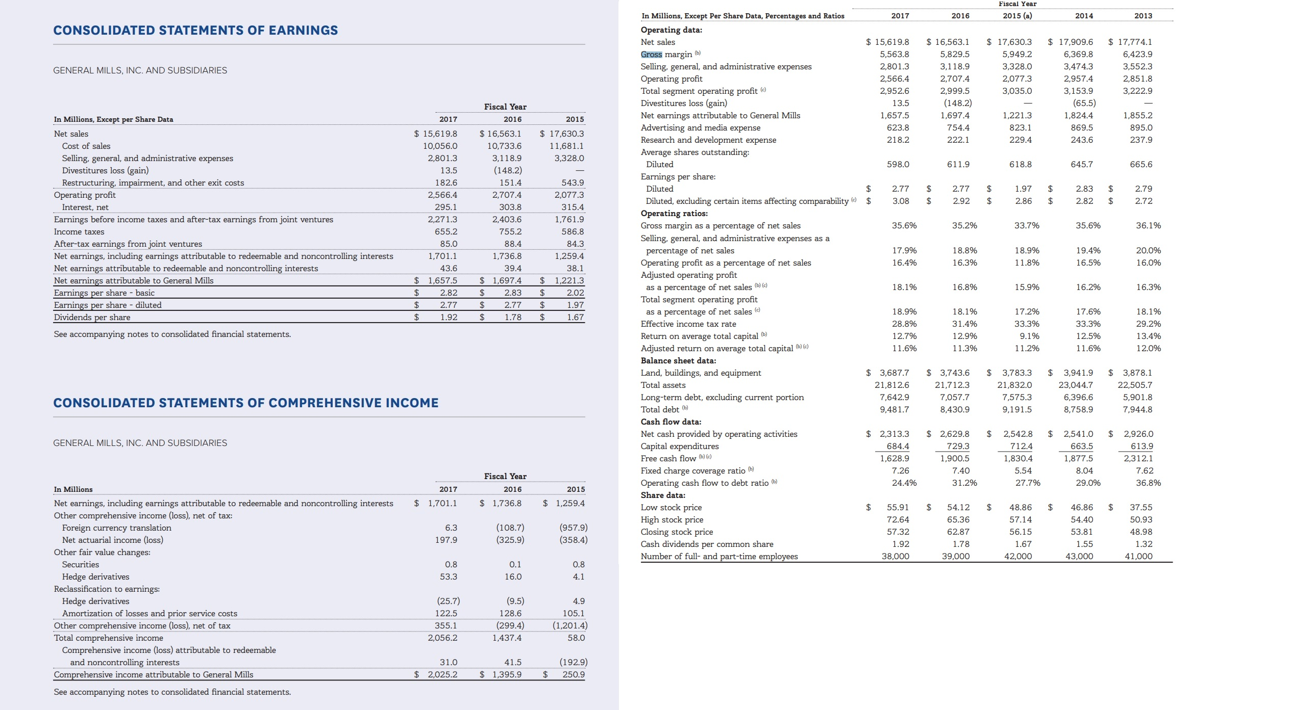 Fiscal Year 2015 (a) In Millions, Except Per Share Data, Percentages and Ratios 2017 2016 2014 2013 CONSOLIDATED STATEMENTS OF EARNINGS Operating data: $ 17,630.3 $ 17,774.1 $15,619.8 $ 16,563.1 17,909.6 Net sales Gross margin b) Selling, general, and administrative expenses Operating profit Total segment operating profit (e Divestitures loss (gain) Net earnings attributable to General Mills Advertising and media expense Research and development expense 5,563.8 5,829.5 5,949.2 6,369.8 6,423.9 3,328.0 2,801.3 3,118.9 3,474.3 3,552.3 GENERAL MILLS, INC. AND SUBSIDIARIES 2,566.4 2,707.4 2,077.3 2,957.4 2,851.8 2,952.6 2,999.5 3,035.0 3,153.9 3,222.9 (148.2) (65.5) 13.5 Fiscal Year 1,657.5 1,697.4 1,221.3 1,824.4 1,855.2 In Millions, Except per Share Data 2017 2016 2015 754.4 623.8 823.1 869.5 895.0 $ 17,630.3 Net sales $ 15,619.8 $ 16,563.1 243.6 218.2 222.1 229.4 237.9 Cost of sales 10,056.0 10,733.6 11,681.1 Average shares outstanding: Selling, general, and administrative expenses Divestitures loss (gain) Restructuring, impairment, and other exit costs Operating profit 3,118.9 3,328.0 2,801.3 Diluted 598.0 611.9 618.8 645.7 665.6 (148.2) 13.5 Earnings per share: 182.6 151.4 543.9 $ $ Diluted 2.77 2.77 1.97 2.83 2.79 2,566.4 2,707.4 2,077.3 Diluted, excluding certain items affecting comparability $ Operating ratios: Gross margin as a percentage of net sales $ 3.08 2.92 $ 2.86 $ 2.82 2.72 $ Interest, net 295.1 303.8 315.4 Earnings before income taxes and after-tax earnings from joint ventures 2,271.3 2,403.6 1,761.9 35.6% 33.7% 35.2% 35.6% 36.1% 655.2 586.8 Income taxes 755.2 Selling, general, and administrative expenses as a After-tax earnings from joint ventures Net earnings, including earnings attributable to redeemable and noncontrolling interests Net earnings attributable to redeemable and noncontrolling interests 85.0 88.4 84.3 percentage of net sales Operating profit as a percentage of net sales Adjusted operating profit 19.4% 17.9% 18.8% 18.9% 20.0% 1,701.1 1,7