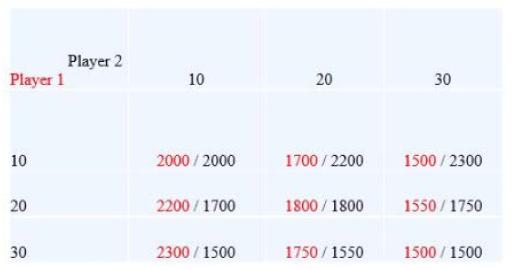 Player 2 Player 1 10 30 10 2000/2000 1500/2300 1700/2200 1800 1800 2200/1700 1550/1750 1500 1500 30 2300/1500 1750/1550 20 20