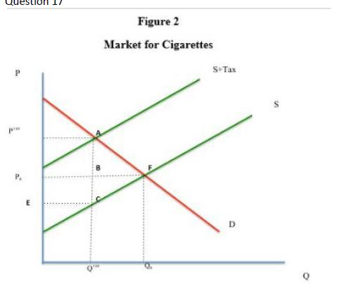 estion 1/ Figure 2 Market for Cigarettes S Tax P P E P