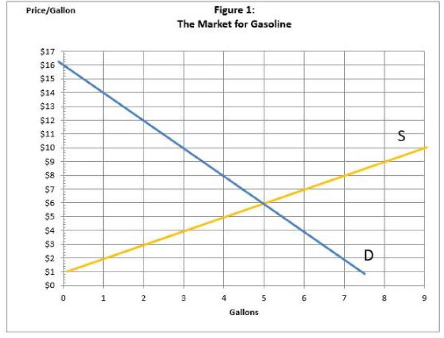 Figure 1: Price/Gallon The Market for Gasoline $17 $16 $15 $14 $13 $12 $11 S $10 $9 $8 $7 $6 $5 $4 $3 D. $2 $1 $0 0 1 2 6 7 8 Gallons n en
