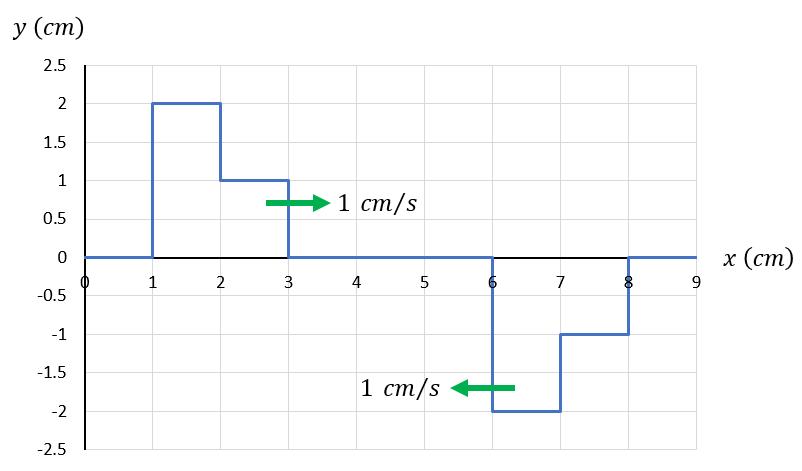 у (ст) 2.5 2 1.5 1 1 ст/s 0.5 х (ст) 0 1 2 3 4 5 7 -0.5 -1 -1.5 1 ст/s -2 -2.5 — о-
